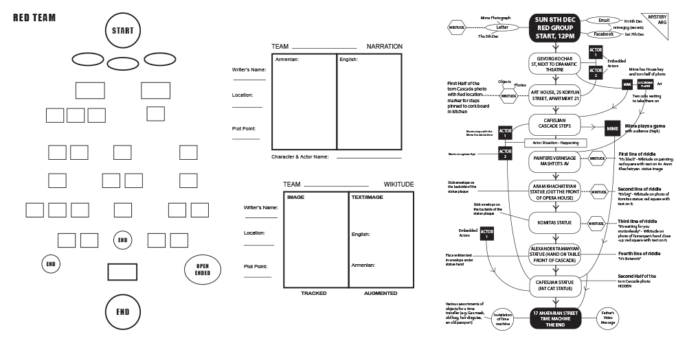 Information Architecture designs with both Narrative and Wikitude Augmented Reality guide layouts
